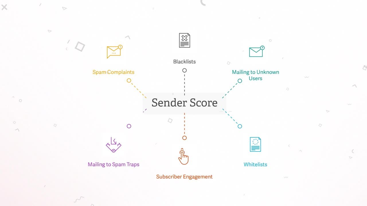 Sender Score | Return Path