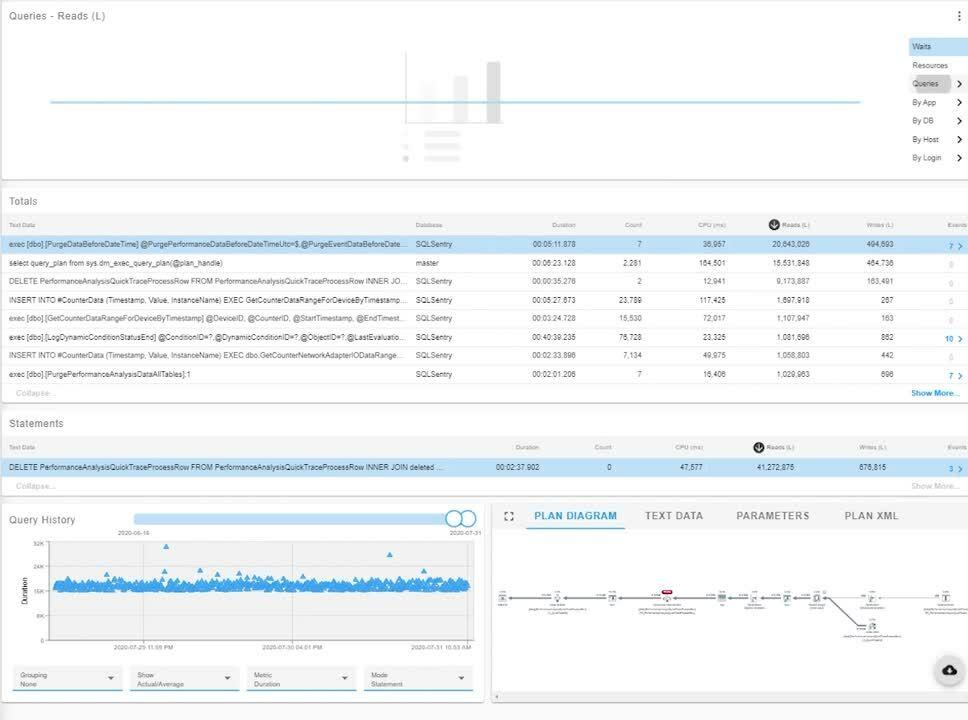 SentryOne SQL Sentry_Top SQL_Preview