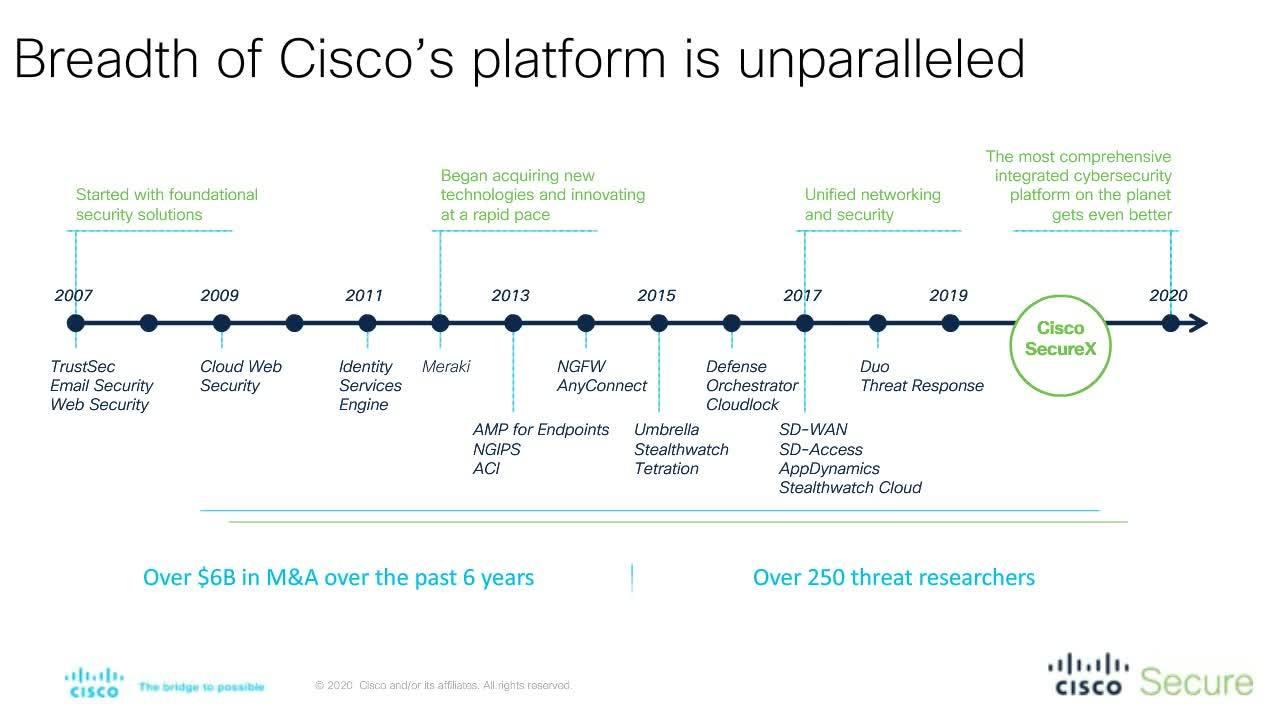 Cisco SecureX mp4-1