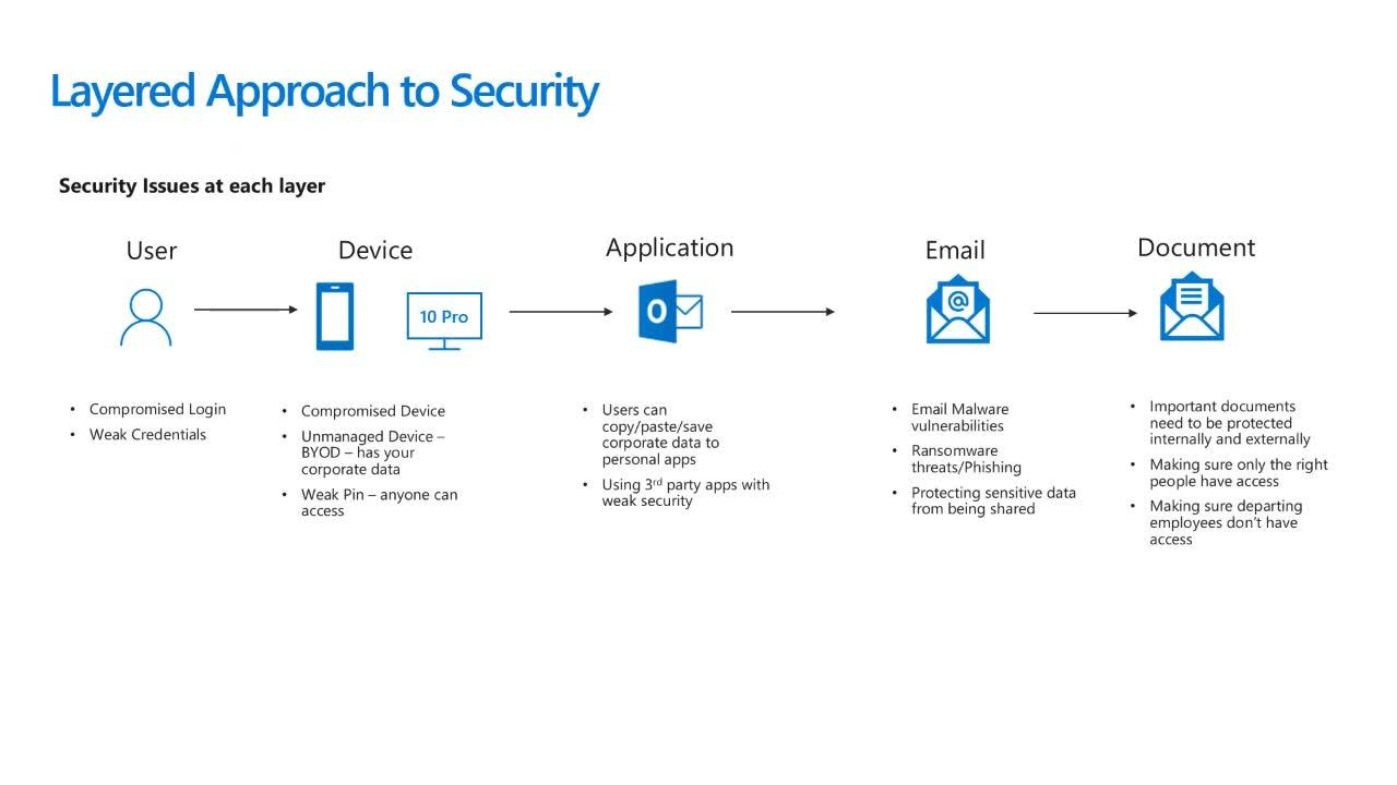 How to strengthen your security with Microsoft 365