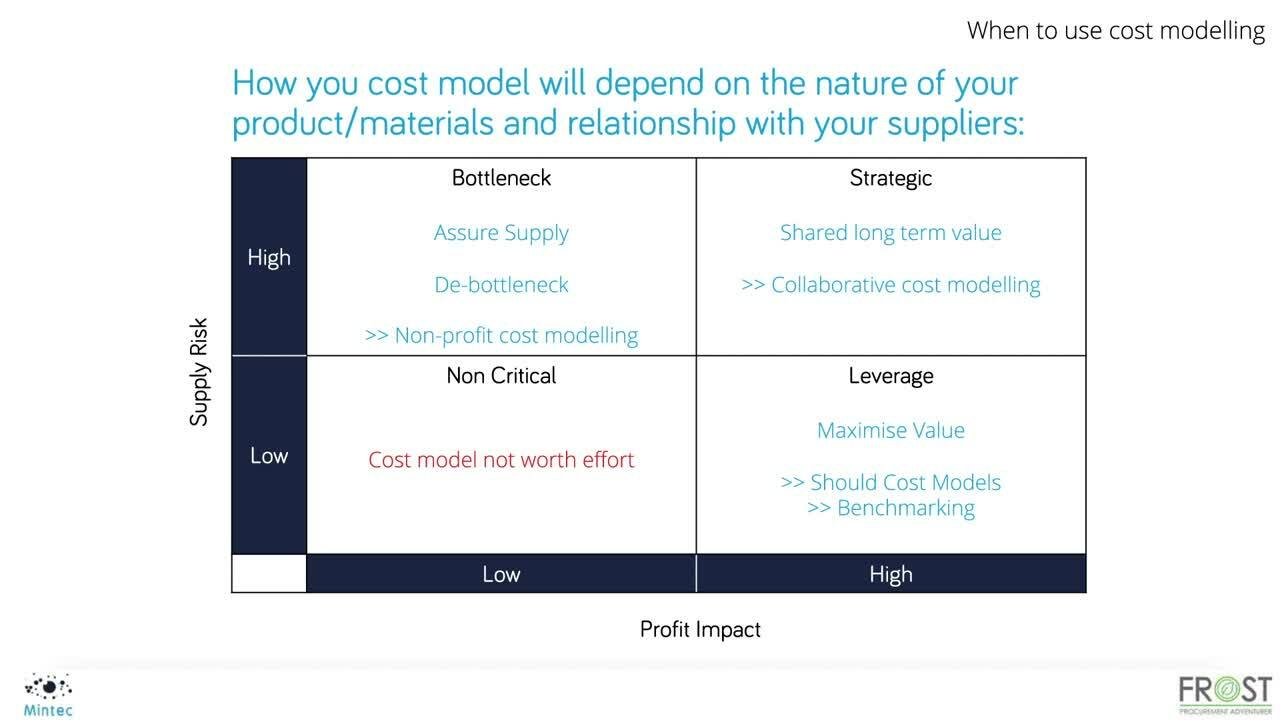 SF Mintec Cost Modelling Webinar - Part 1
