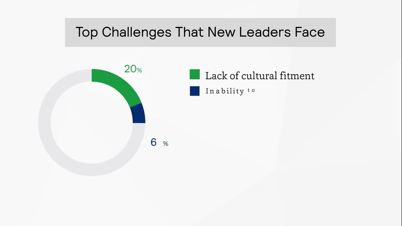 Top Challenges That New Leaders Face