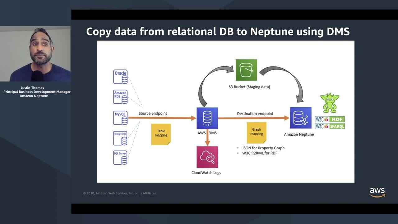 Explore Connected Data Use Cases with Amazon Neptune