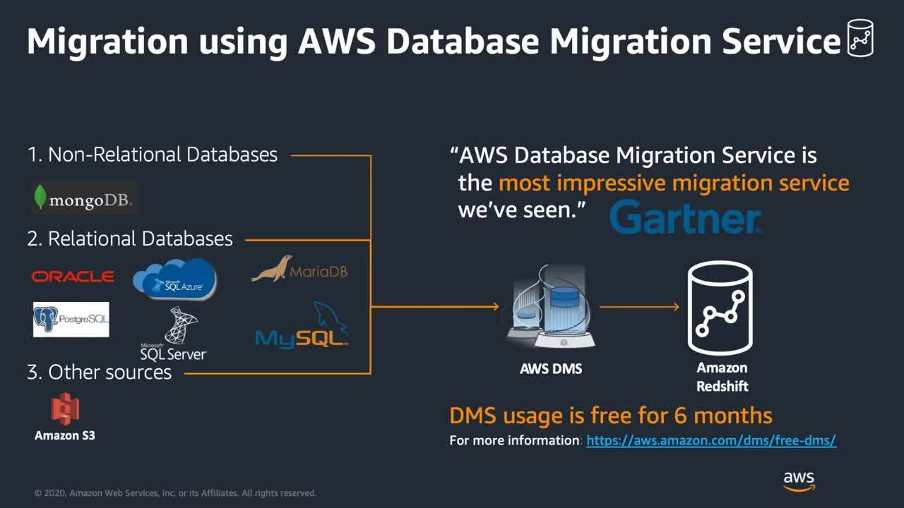 Analytics-sprint-week-day-2-data-warehouse-modernization-migration-to-amazon-redshift-sept2020