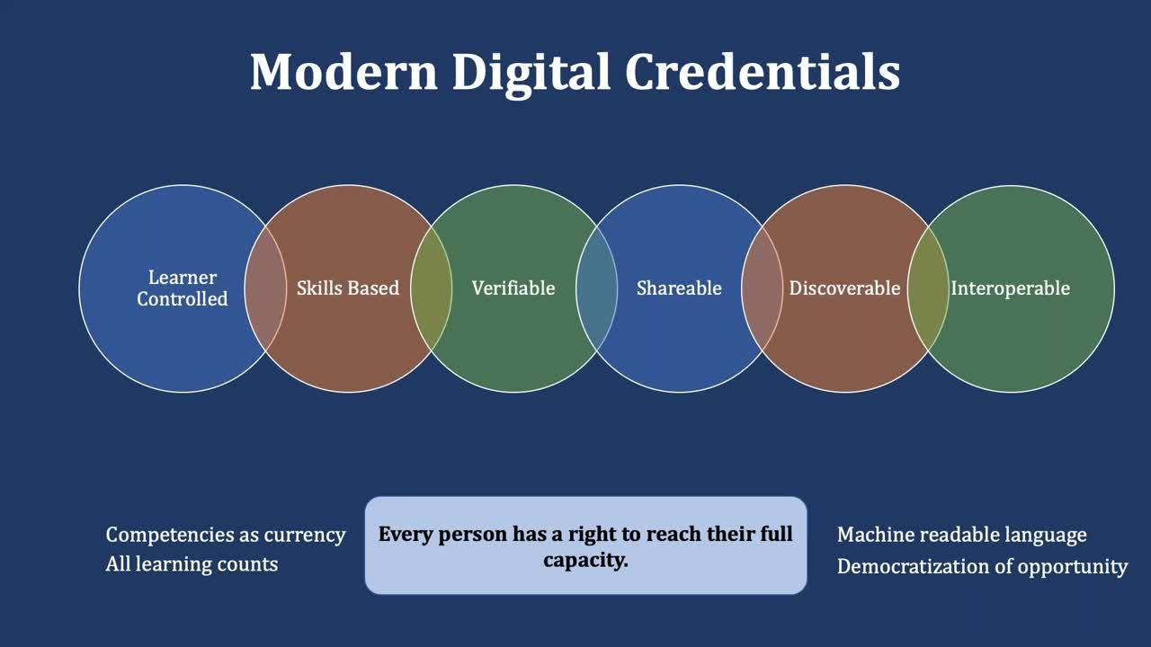 Higher Ed and Digital Credentials_ Creating an Agile Workforce