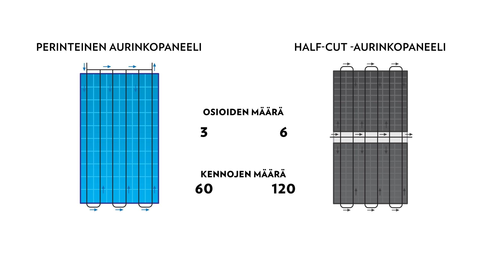 Lumme Energia Half-cut -aurinkopaneeli