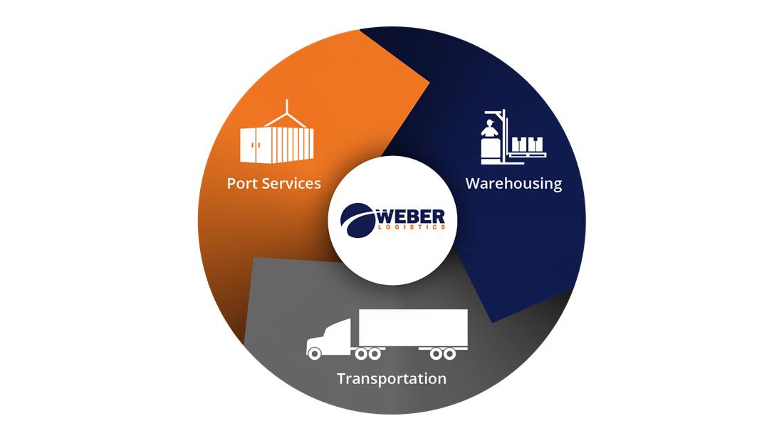 Weber Overview 2020_Final