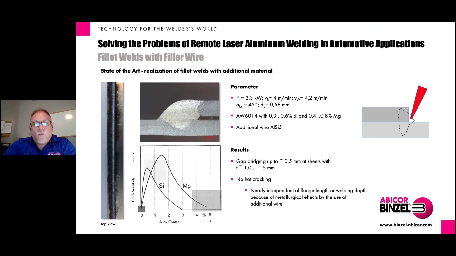 Solving the Problems of Remote Laser Aluminum Welding in Automotive Applications