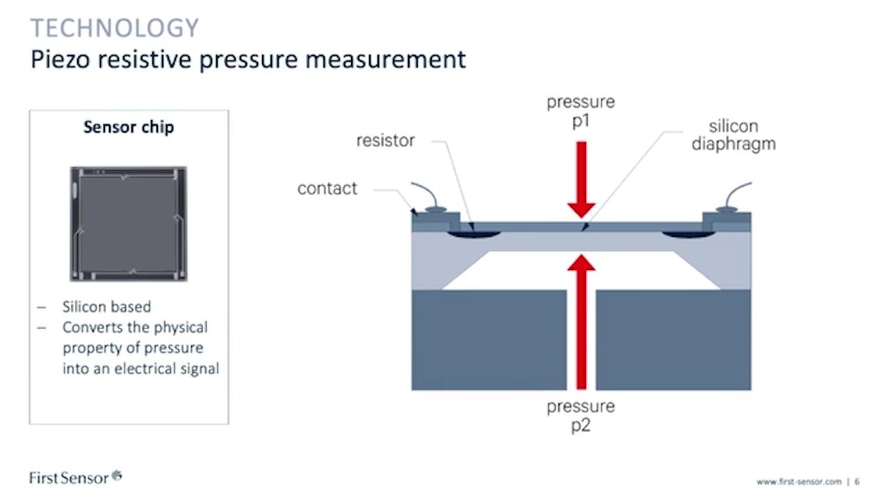 FS-TEaser_webinar_Pressure_Transmitters-Flexibility-Key
