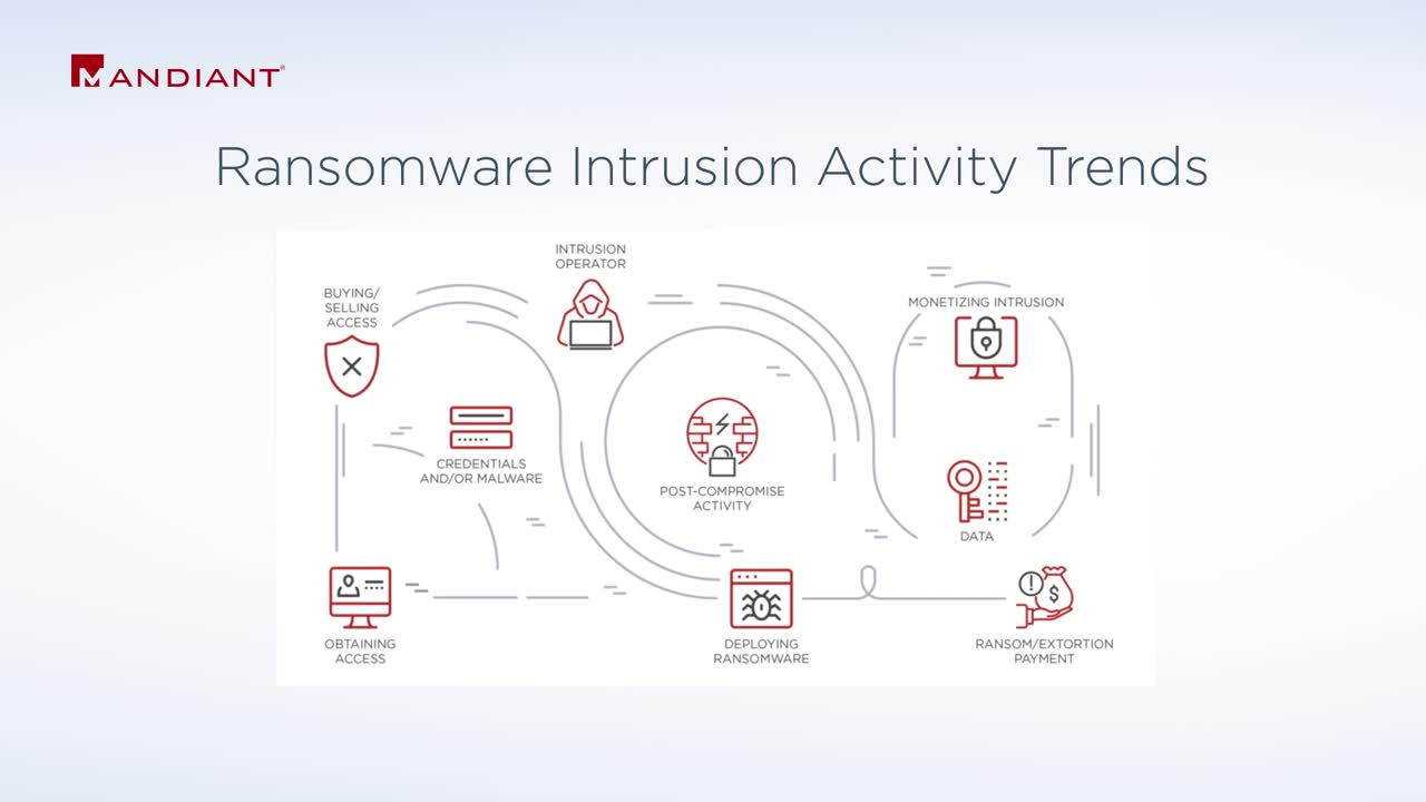 Ransomware Intrusion Activity Trends