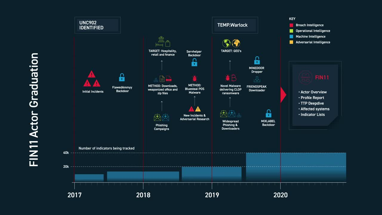 FIN11 Discovery Timeline