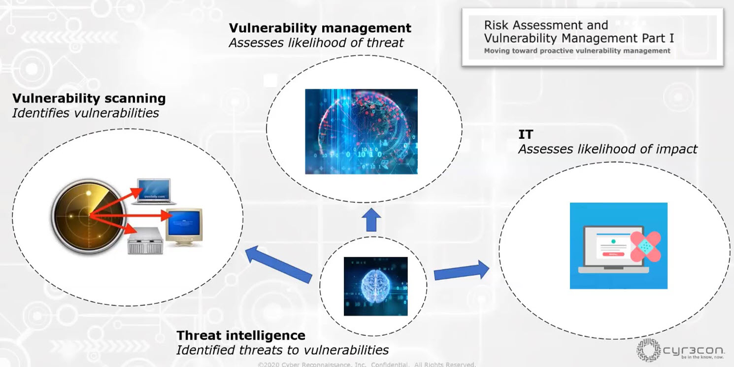 Risk Assessment and Vulnerability Management Part 1