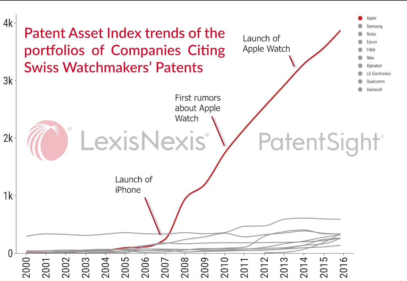 The Apple-Swatch Case by PatentSight