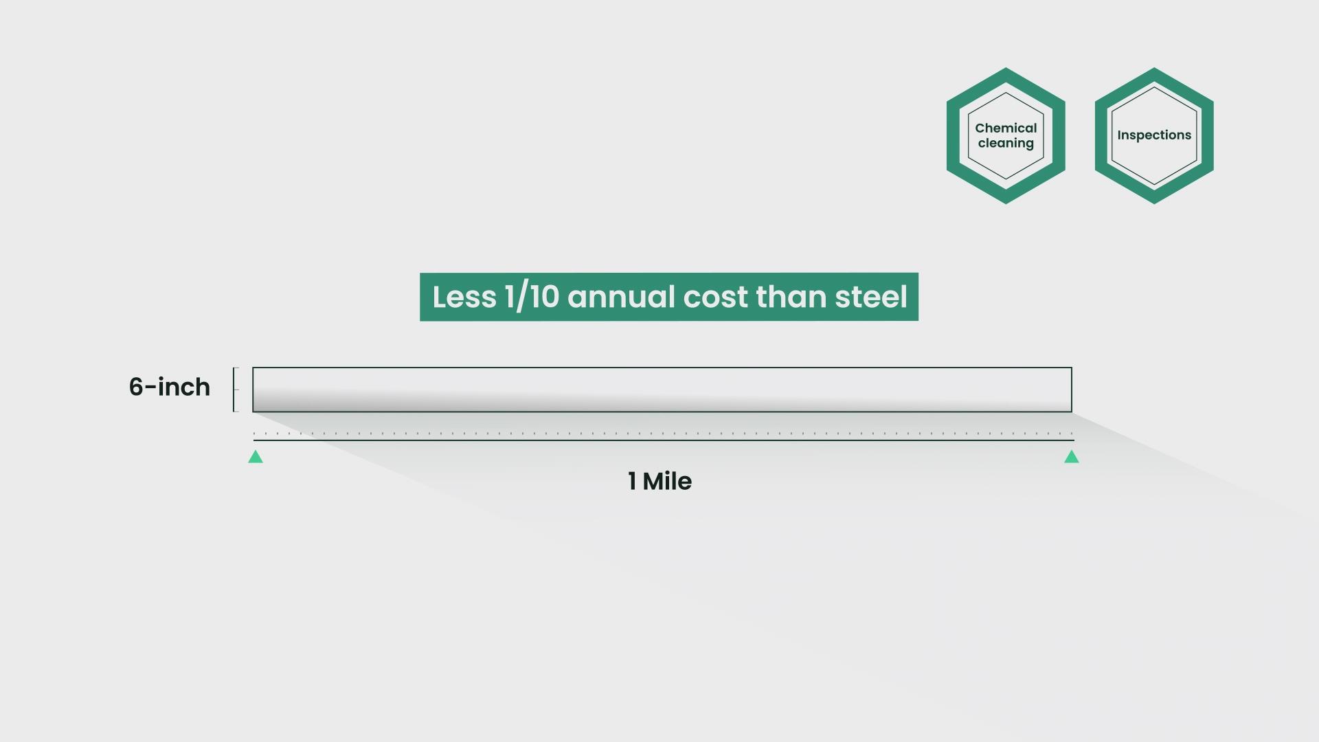 Composite Pipe vs. Steel