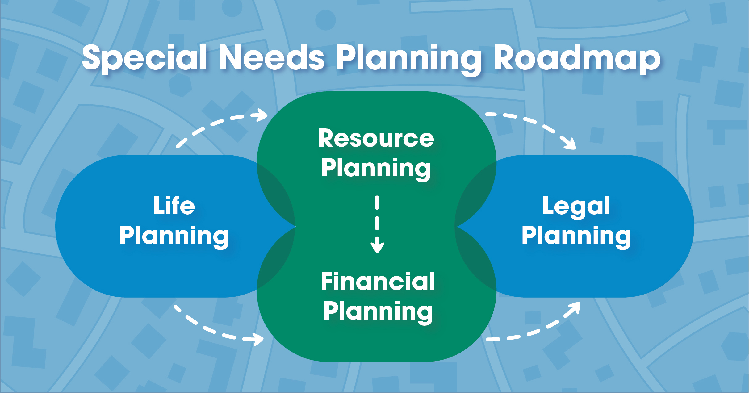 Special Needs Roadmap