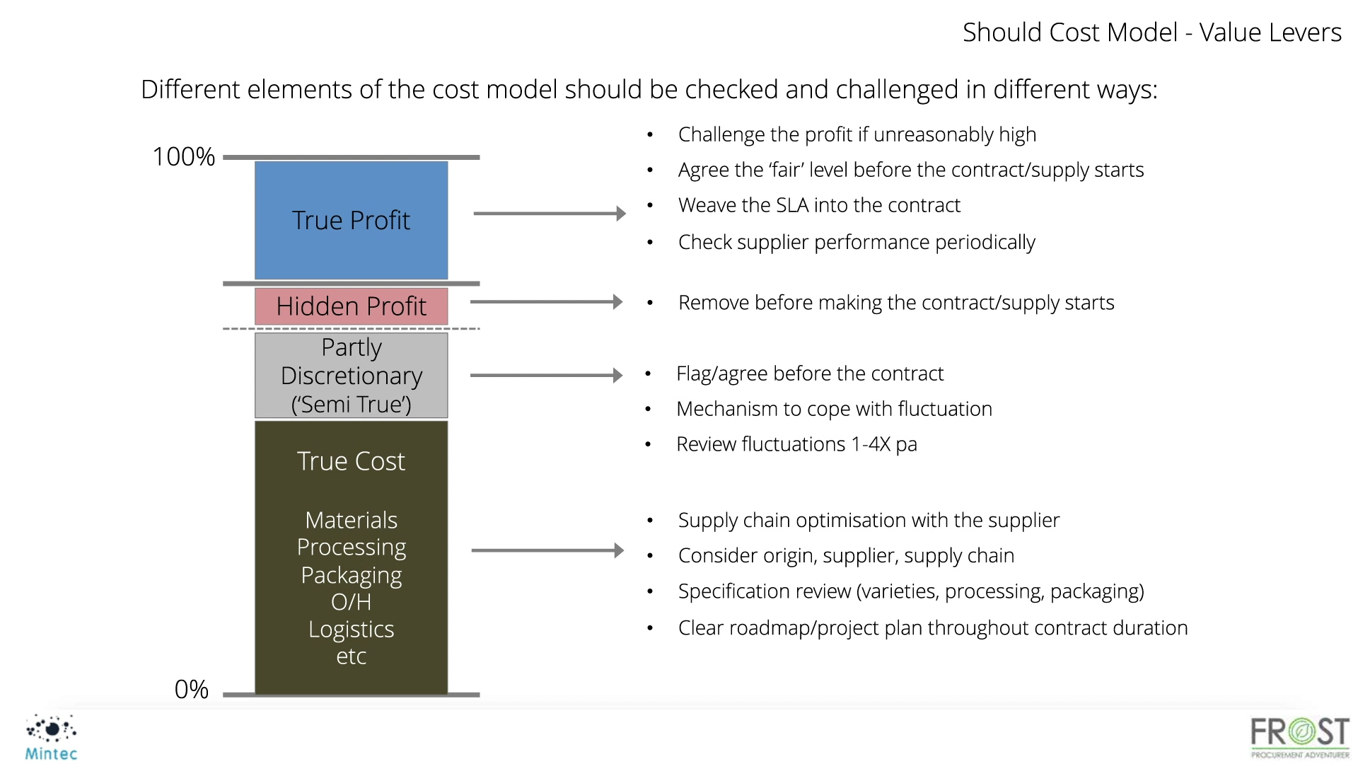 SF Mintec Cost Modelling Webinar - Part 2