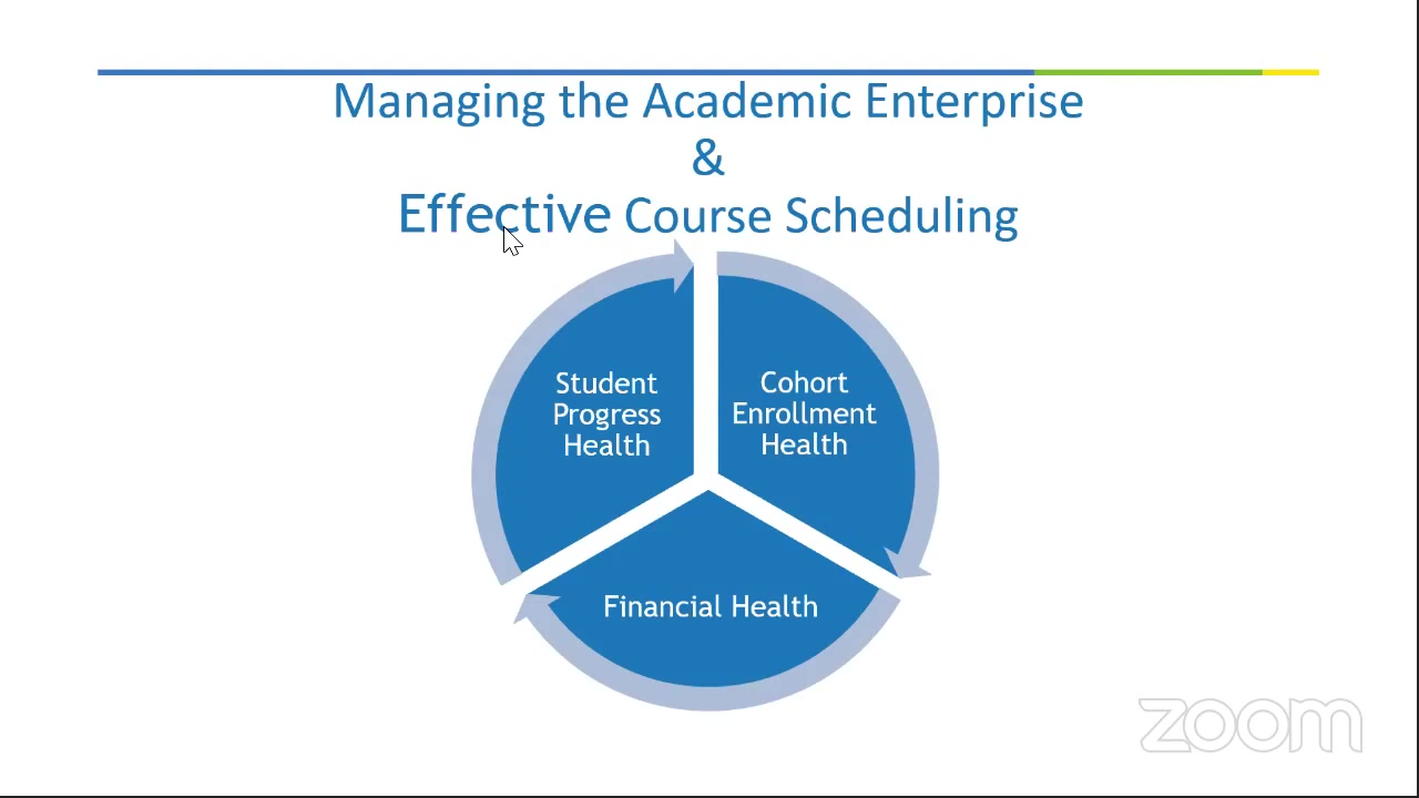 Impacting Student Success, Academic Planning & Resources with the Course Schedule