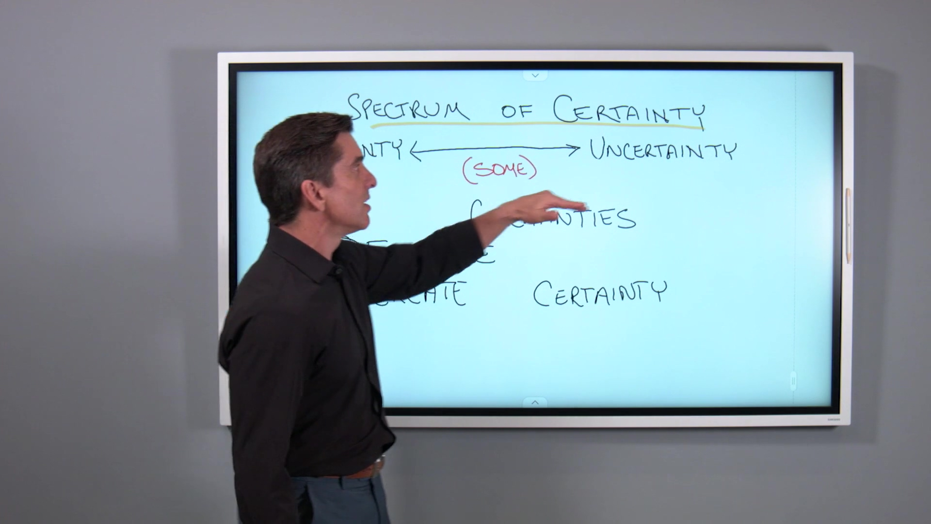 Spectrum of Certainty