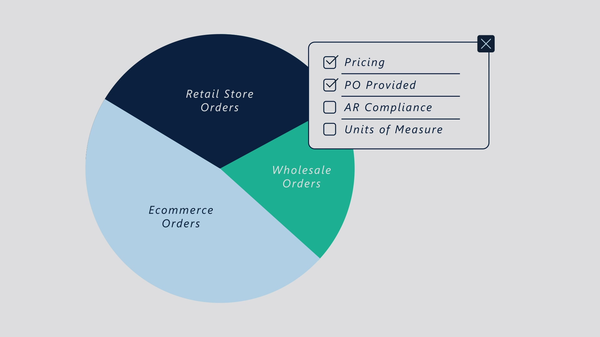 Inventory Allocation and Order Optimization with the Supply Chain Clou