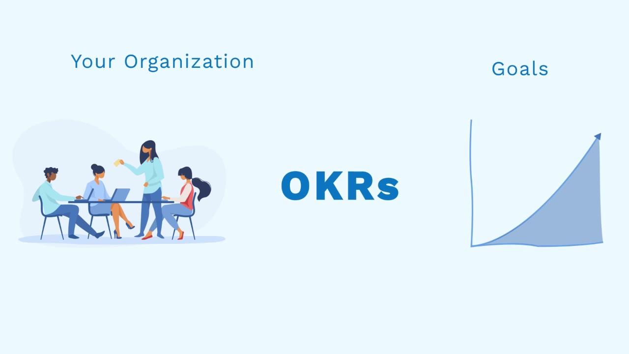 OKRs on Darwinbox
