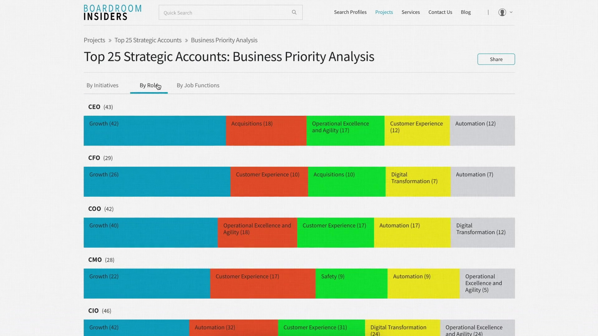 BI PRO Announcement Business Priority Analysis