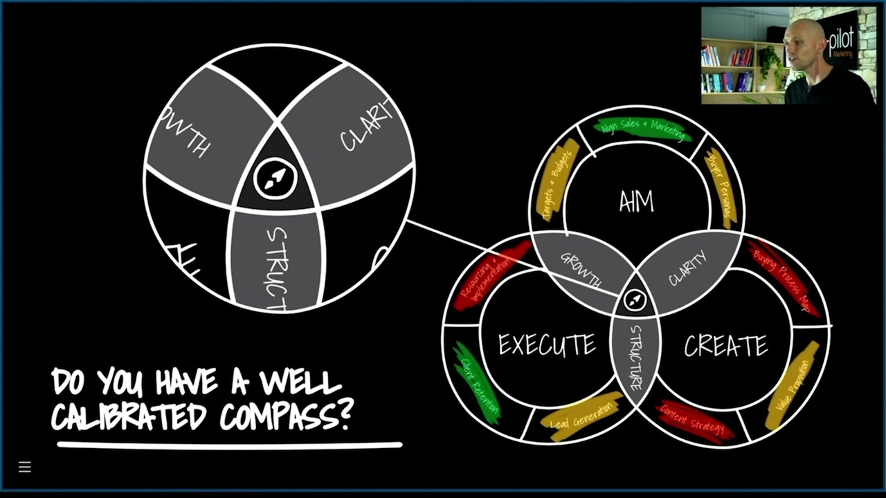 The-Marketing-Compass-Model
