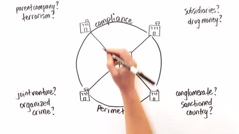CCO - D&B Whiteboard: The CCO and Compliance Perimeter