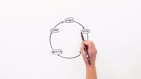 CMO - D&B Whiteboard: The CMO and the Relationship Engine