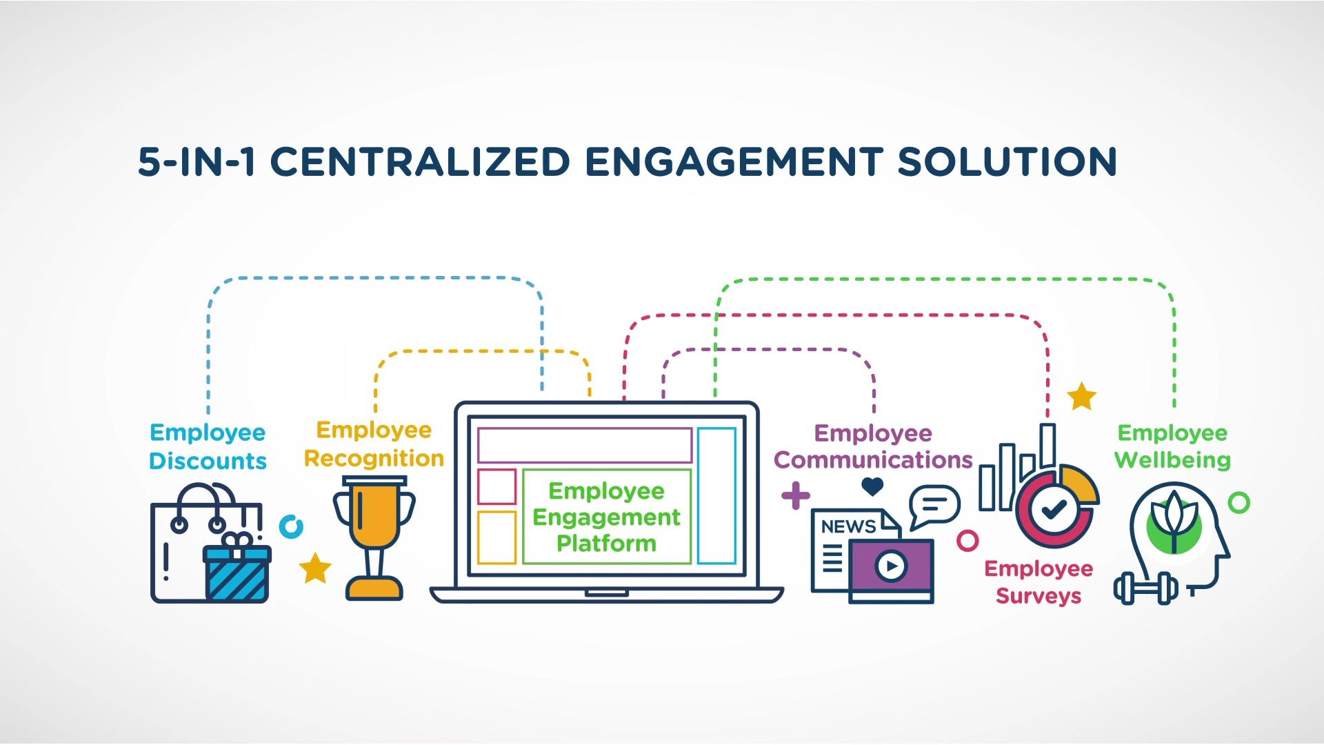 reward-gateway-us-solution-overview-video