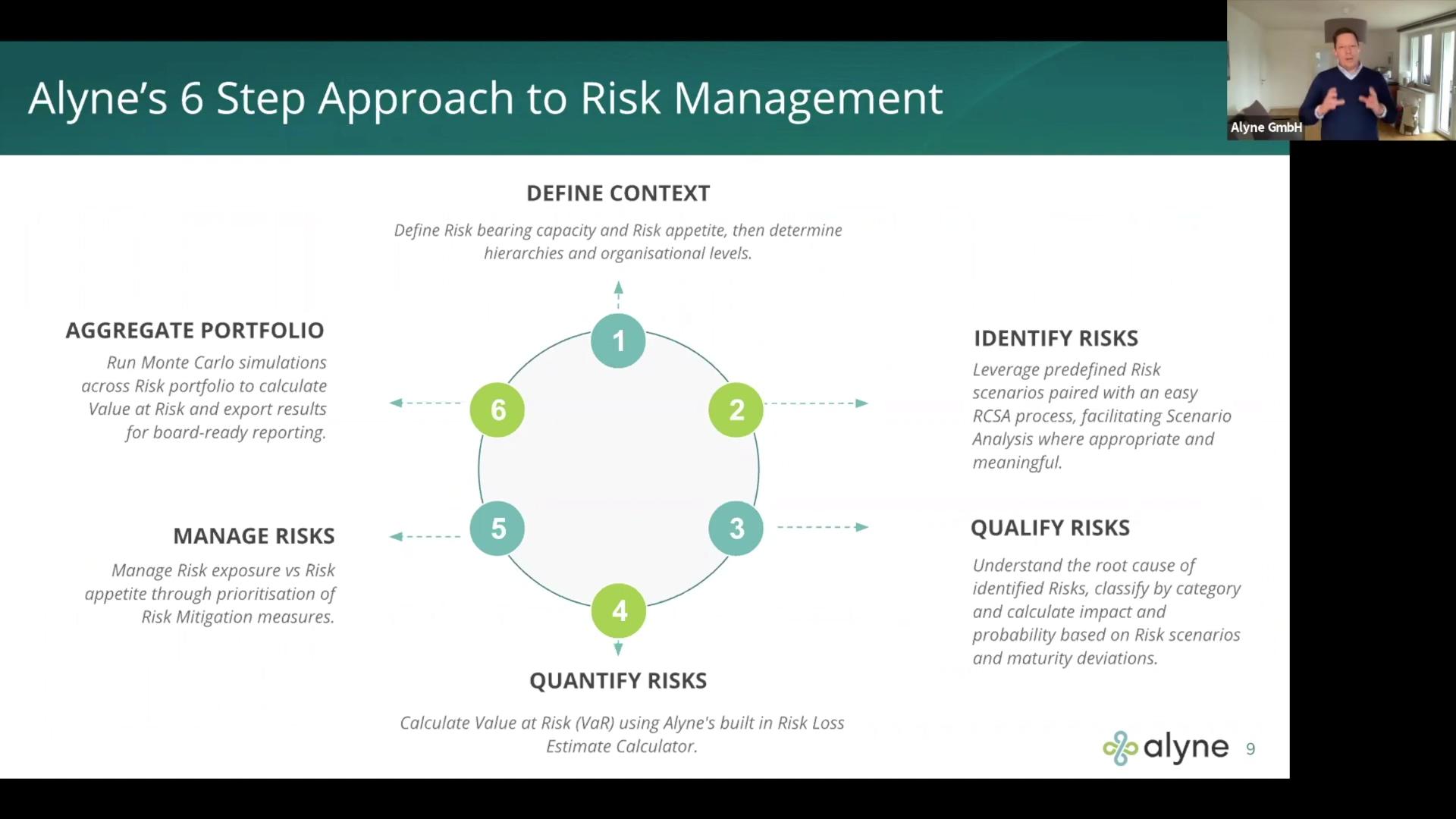 Alyne Digital Risk Management Solution