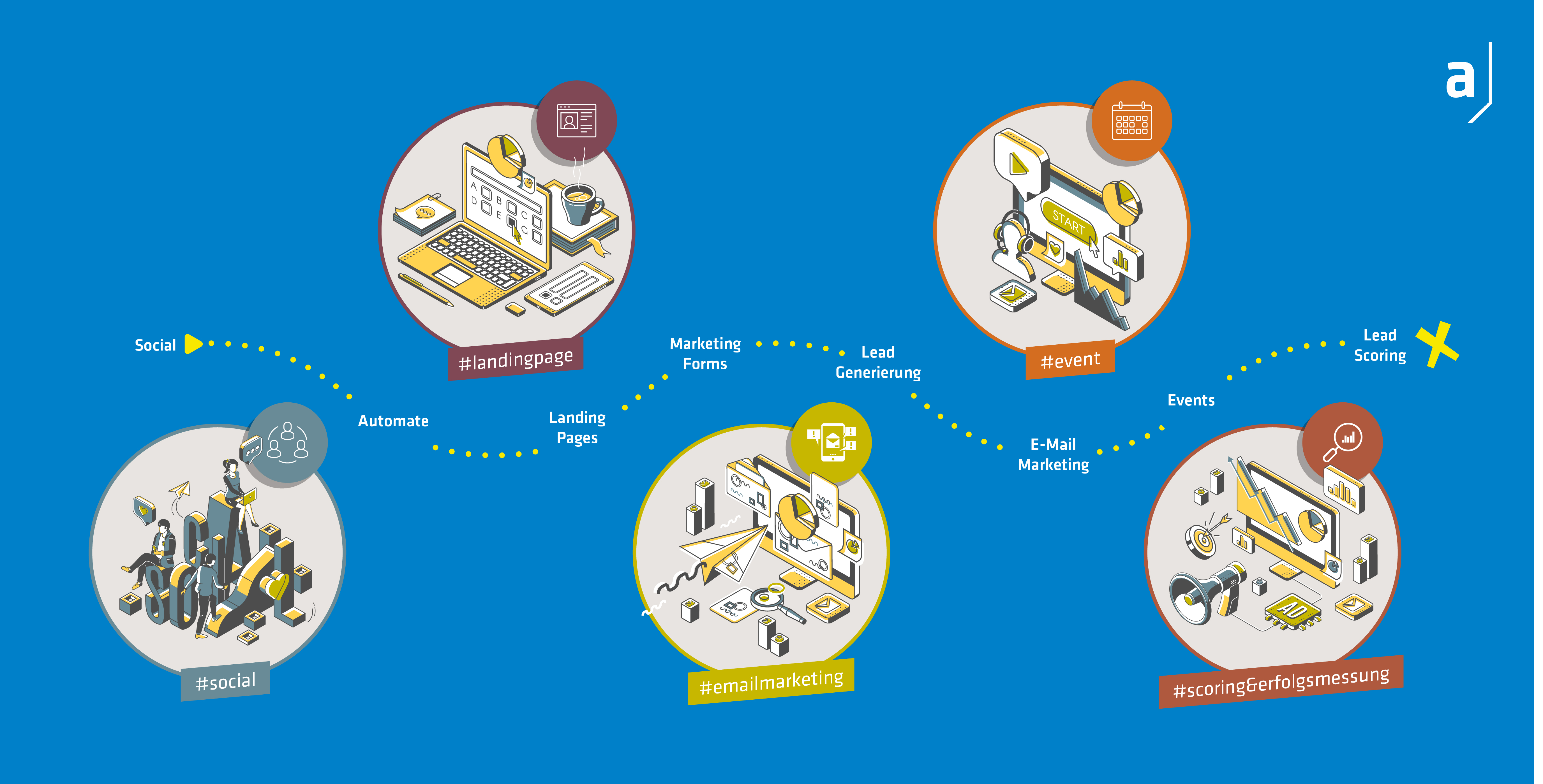01 - Microsoft Dynamics 365 Marketing - Kampagnenteaser