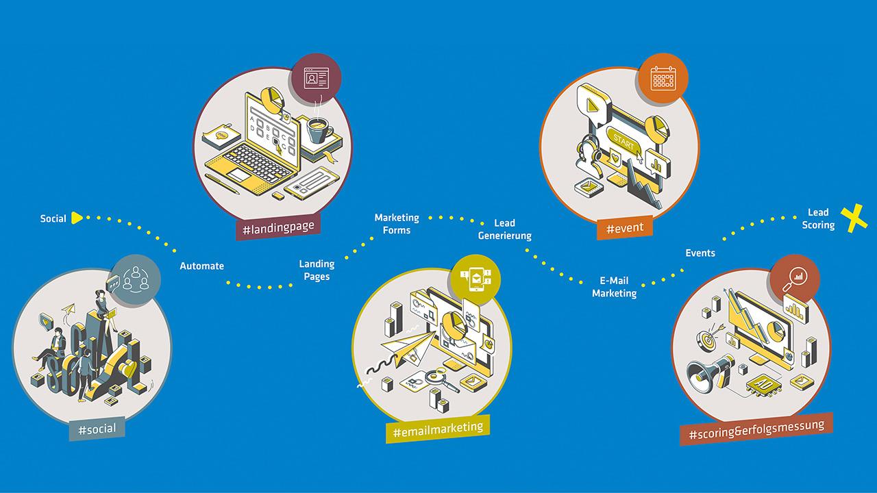 02 - Microsoft Dynamics 365 Marketing - Customer Journeys