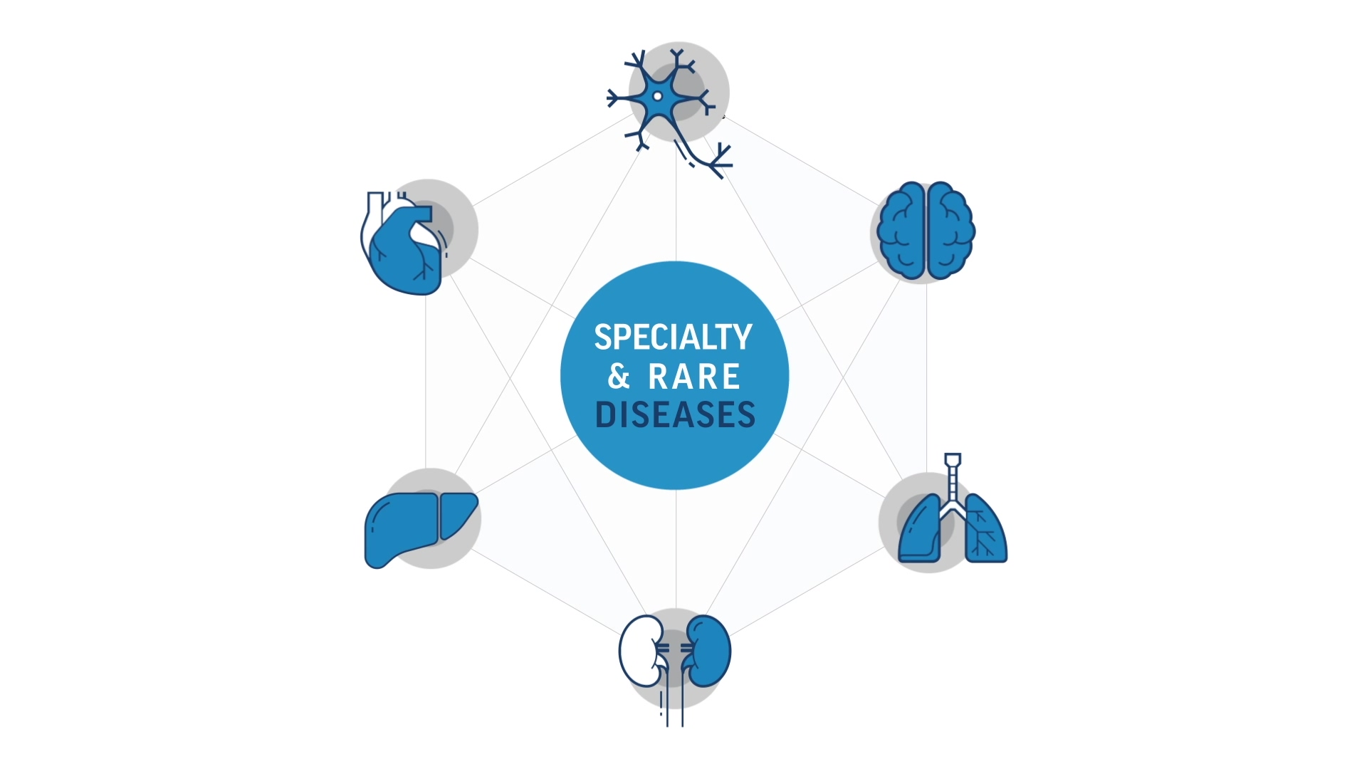 IPM.ai Speciality and Rare Disease