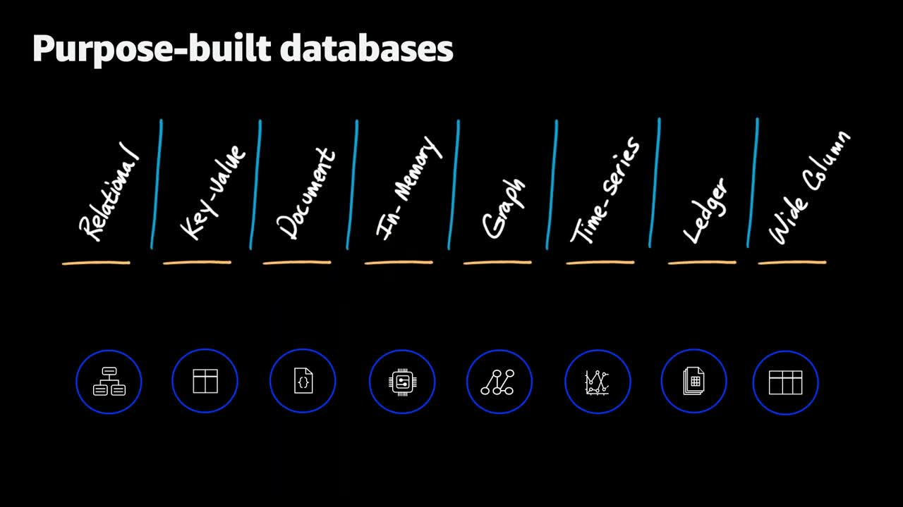AWS ISV Tech Tuesdays - Working with Purpose Built Databases