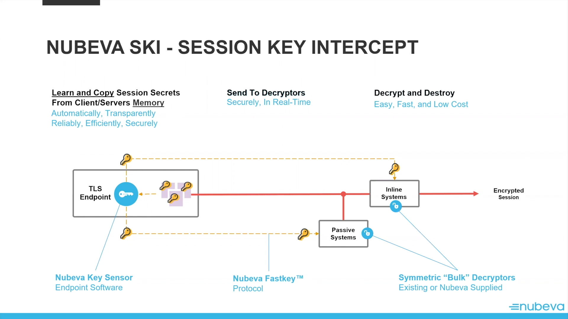 Nubeva Session Key Intercept Overview
