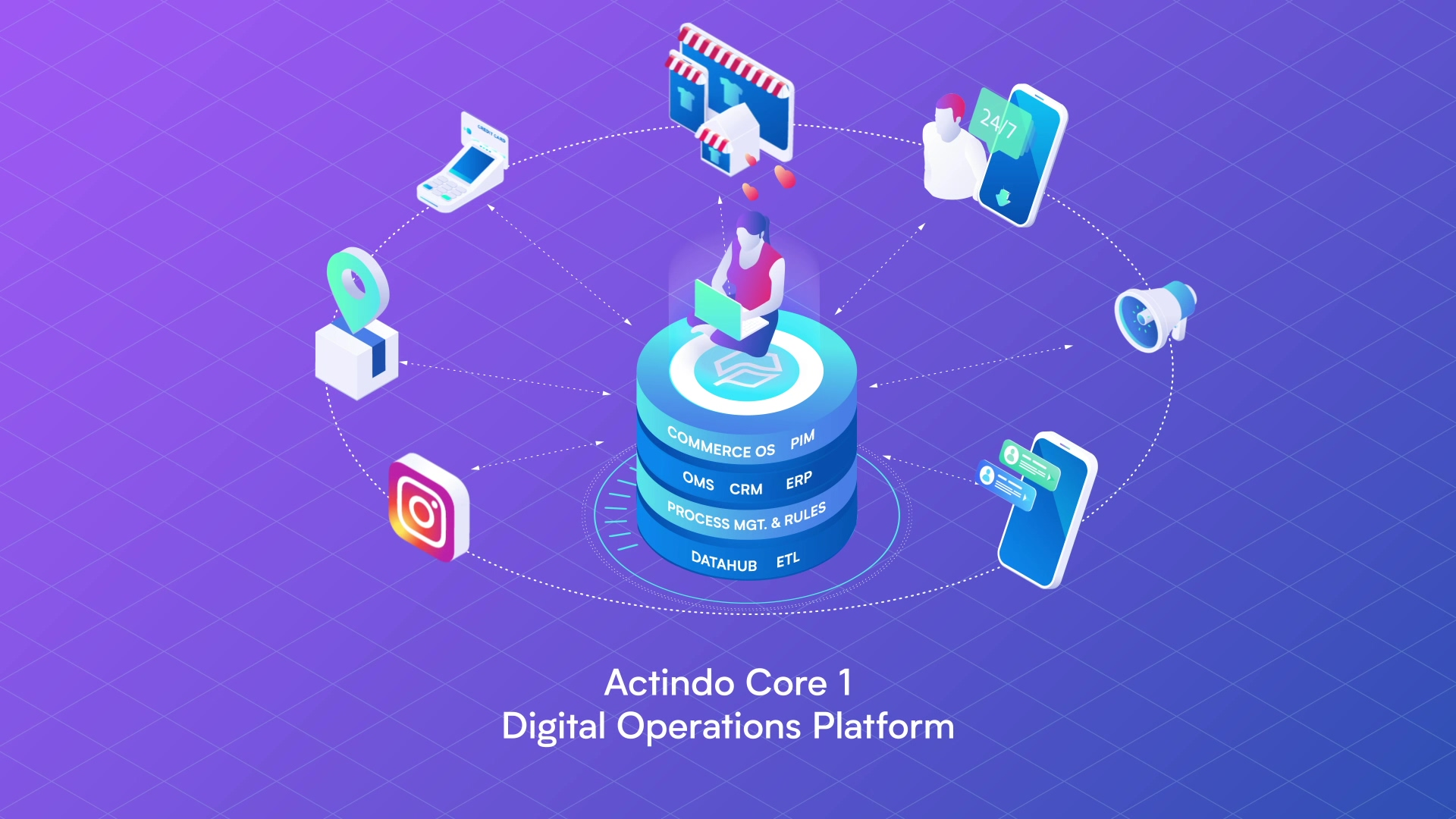 Actindo - How does it work?