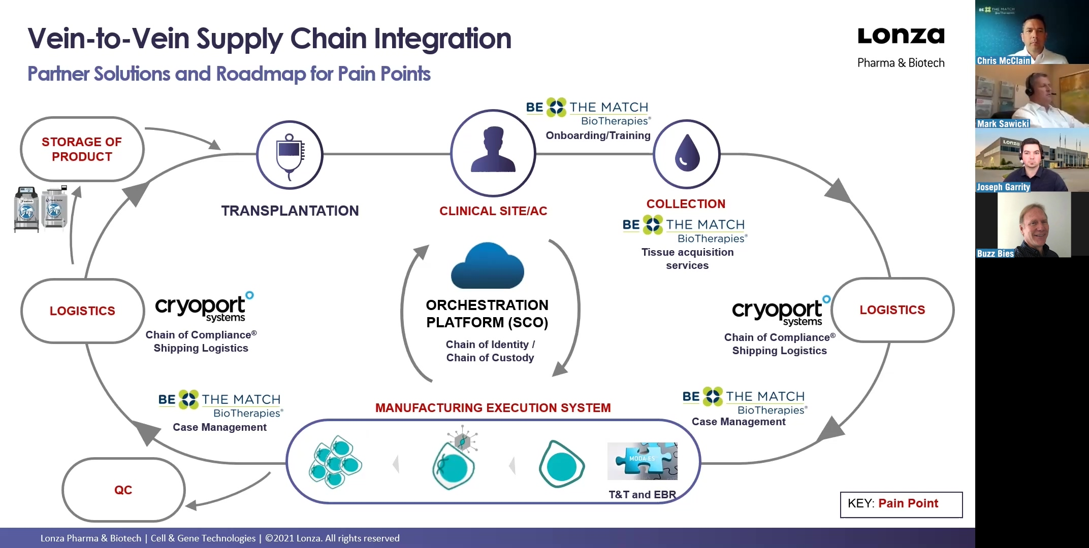 Cryoport-Technology-Evolution-and-Supply-Chain-Panel_1
