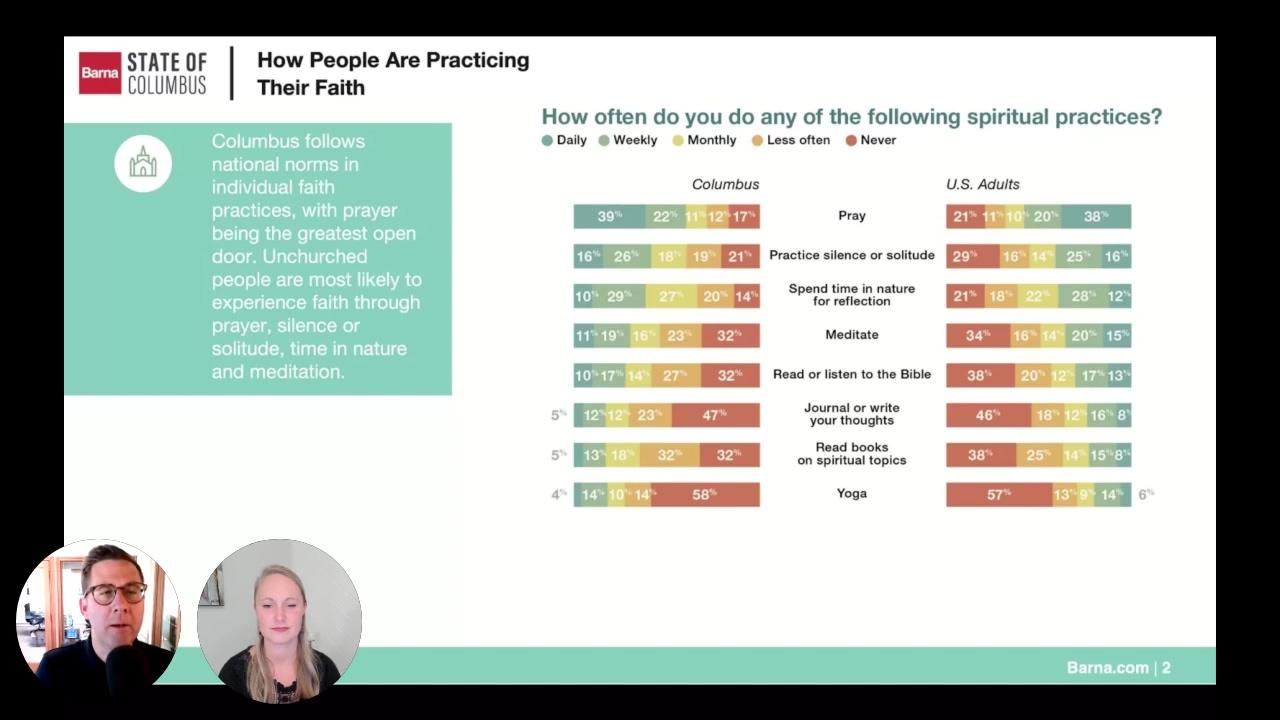 SoC June - Data Presentation - Faith and Spiritual Practices