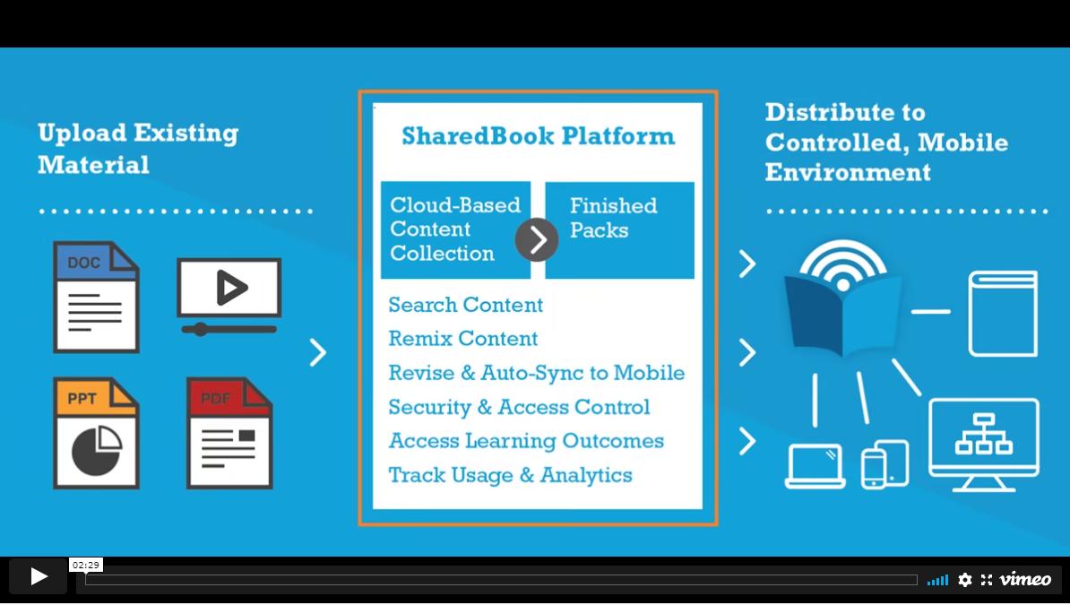 Meet The New SharedBook