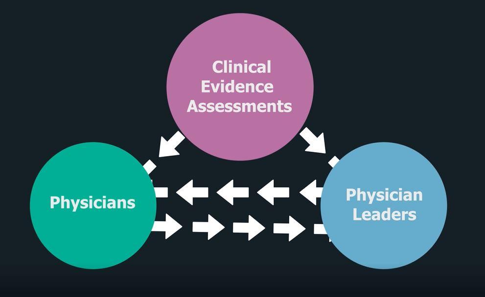 Evidence-based Medicine AAPL Vanguard Video_A Furman