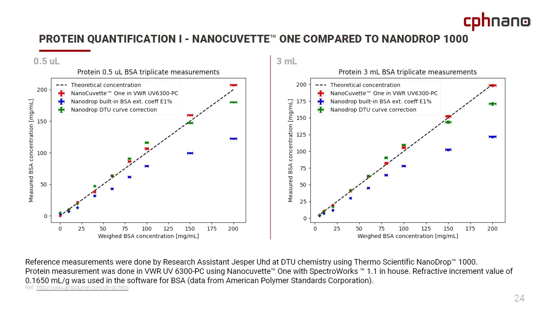 VDEO_20210701_vwr_webinar_Clip_08_Data_Comparison_NanoCuvette_versus_Nanodrop_with_intro_outro