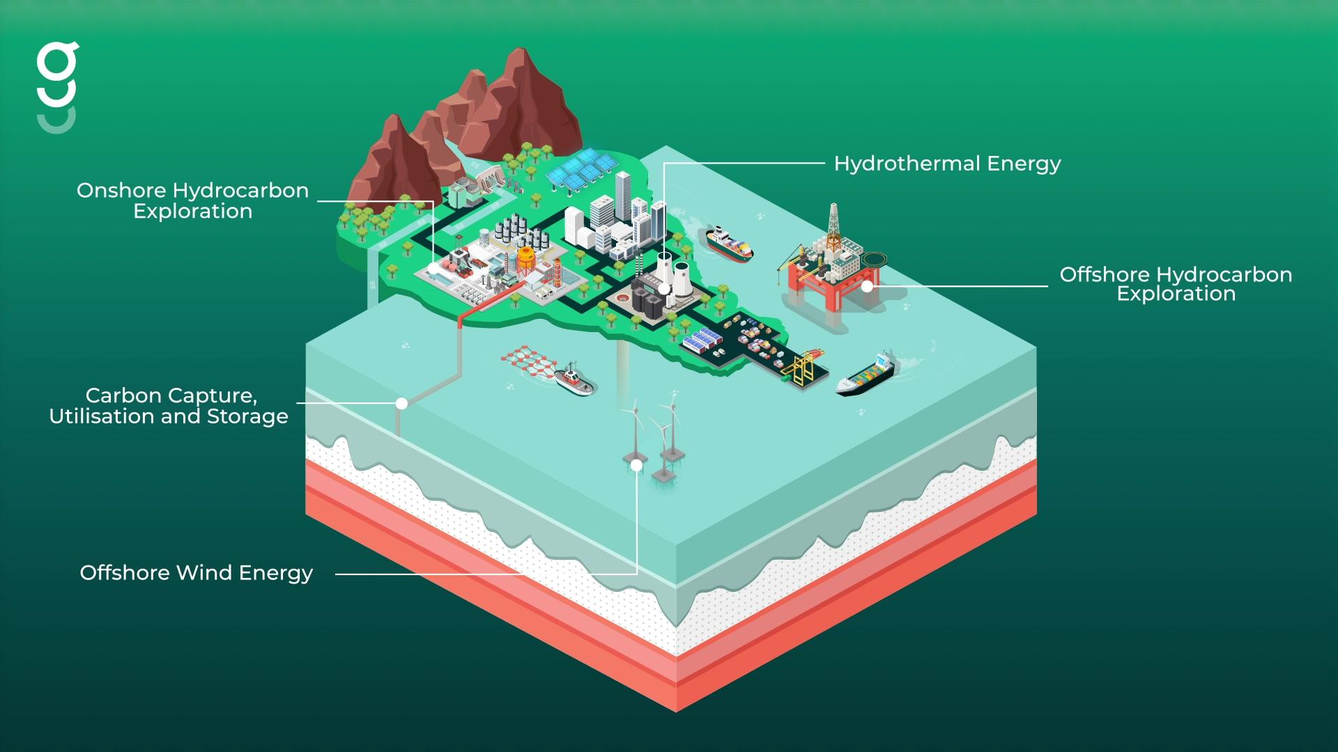 Geoteric Sustainability Animation