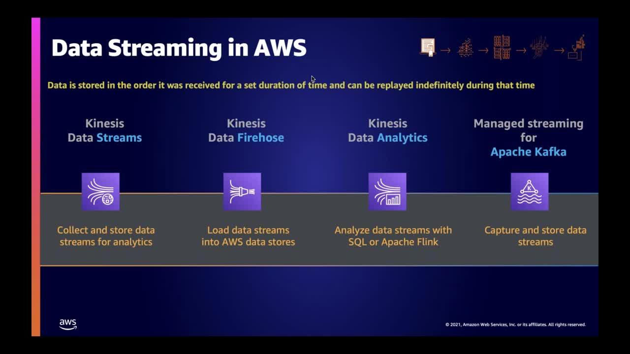 AWS Tech Tuesdays - Building a Serverless Stream Processing Pipeline using AWS