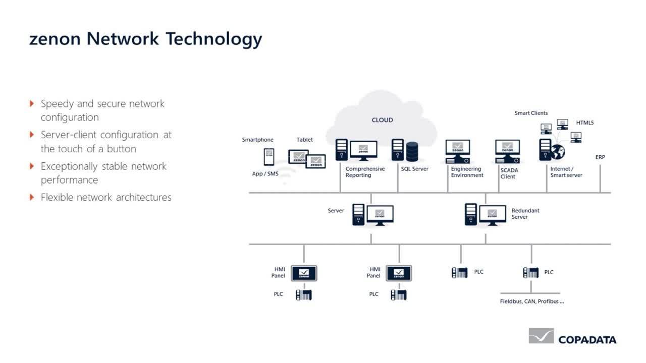 zenon Network - Simple client-server model