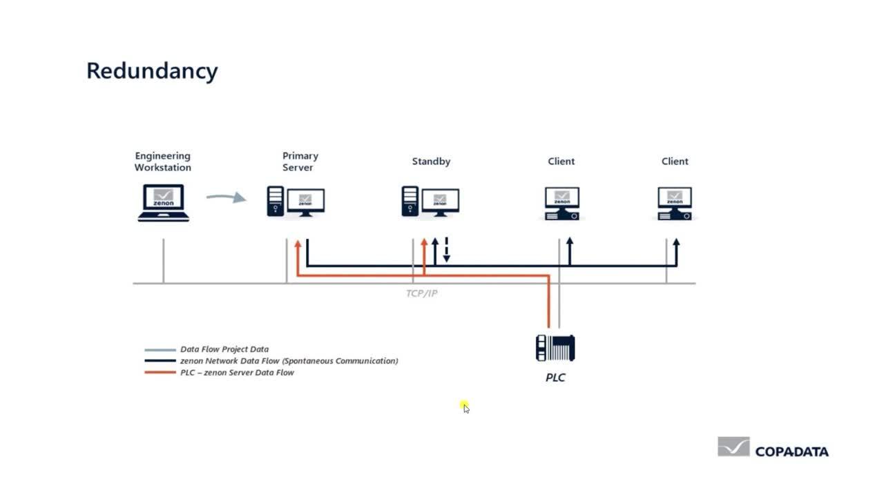 zenon Network - Redundancy (non-dominant)