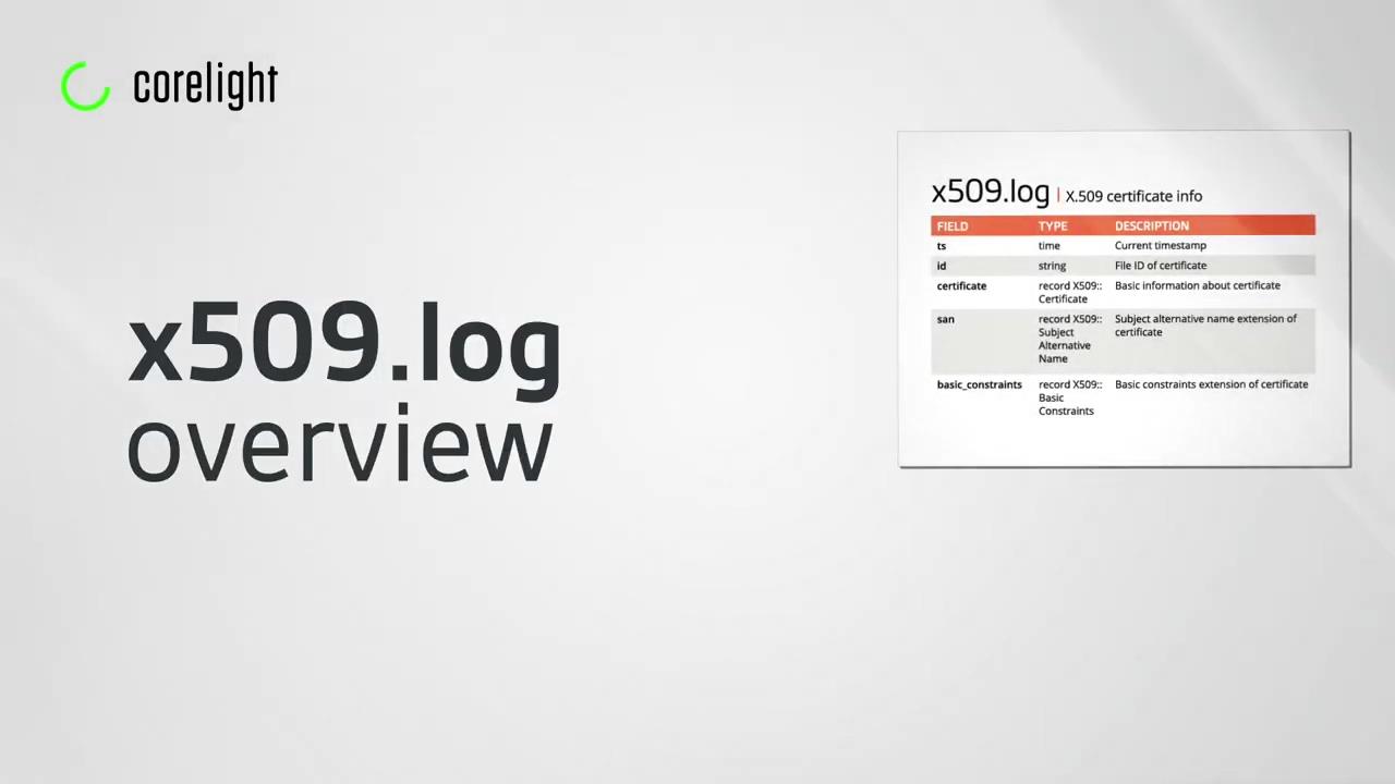 vid-zeek-x509-log-overview