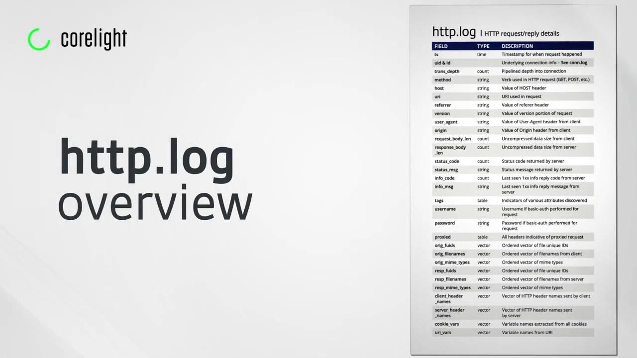 vid-zeek-http-log-overview