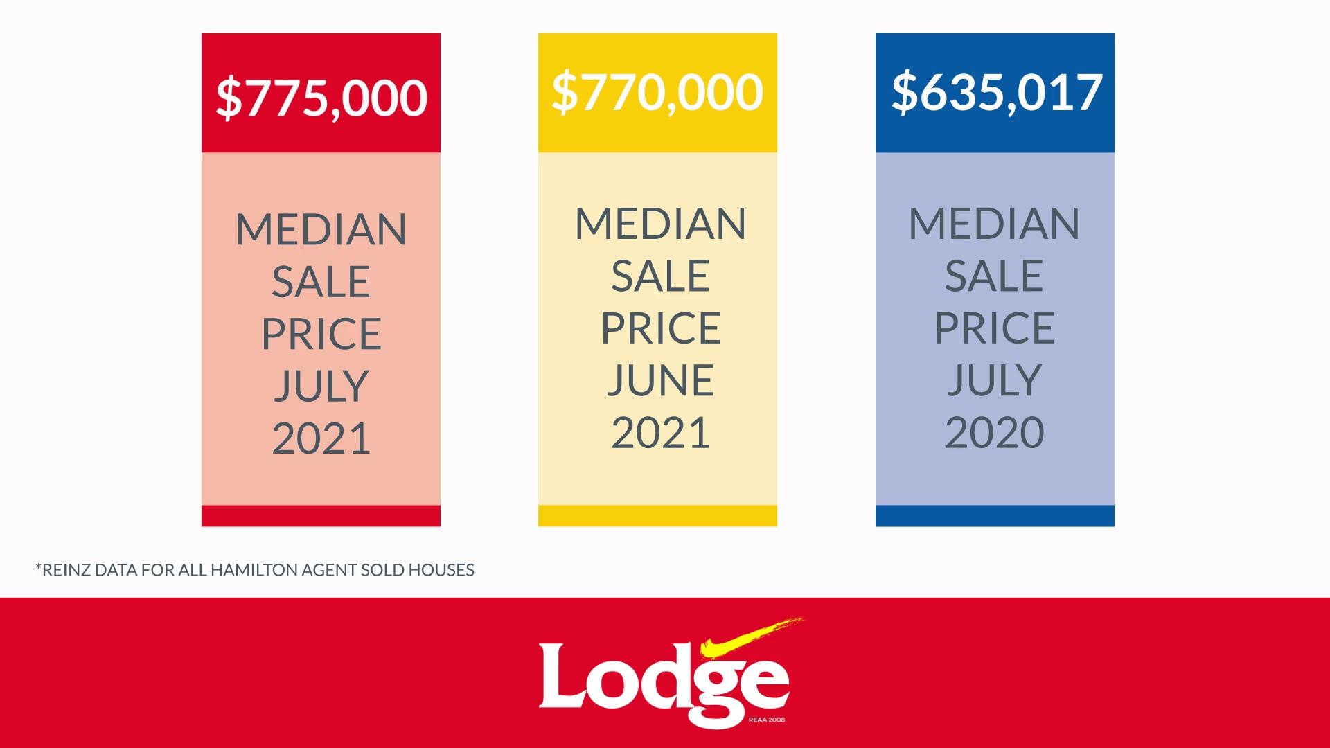 Hamilton Residential Market Report JULY 2021-1080p-210820