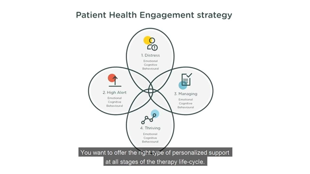 Patient Health Engagement is key to patient centered solutions