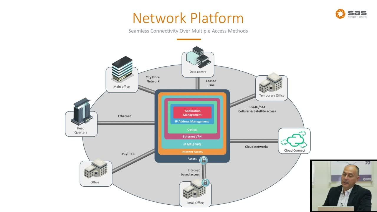 SAS Network Platform